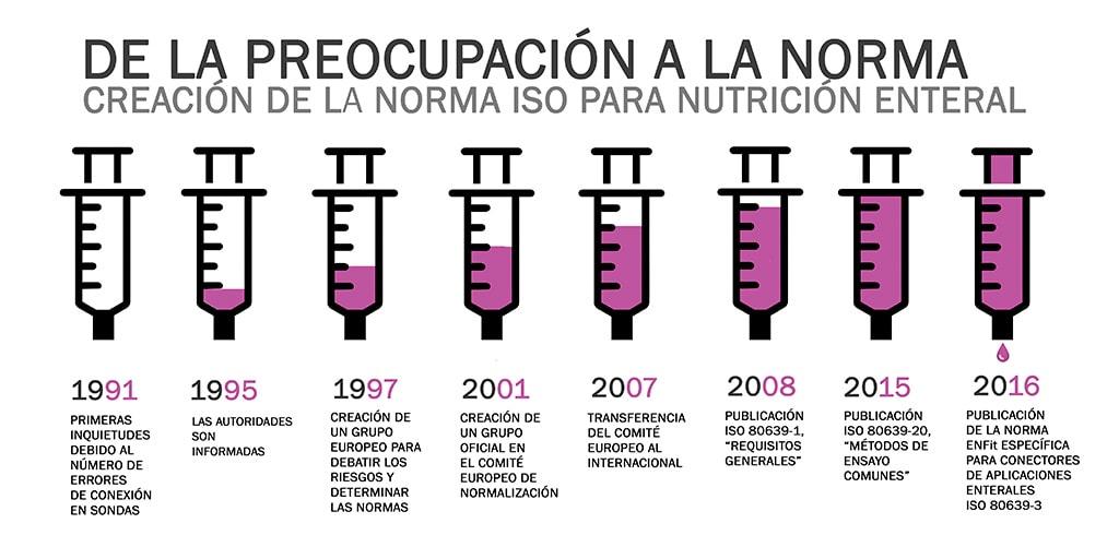 Nutrición Enteral: De la preocupación a la norma ISO 80369-3, ENFIT