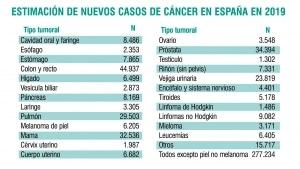 Nuevos casos de cáncer