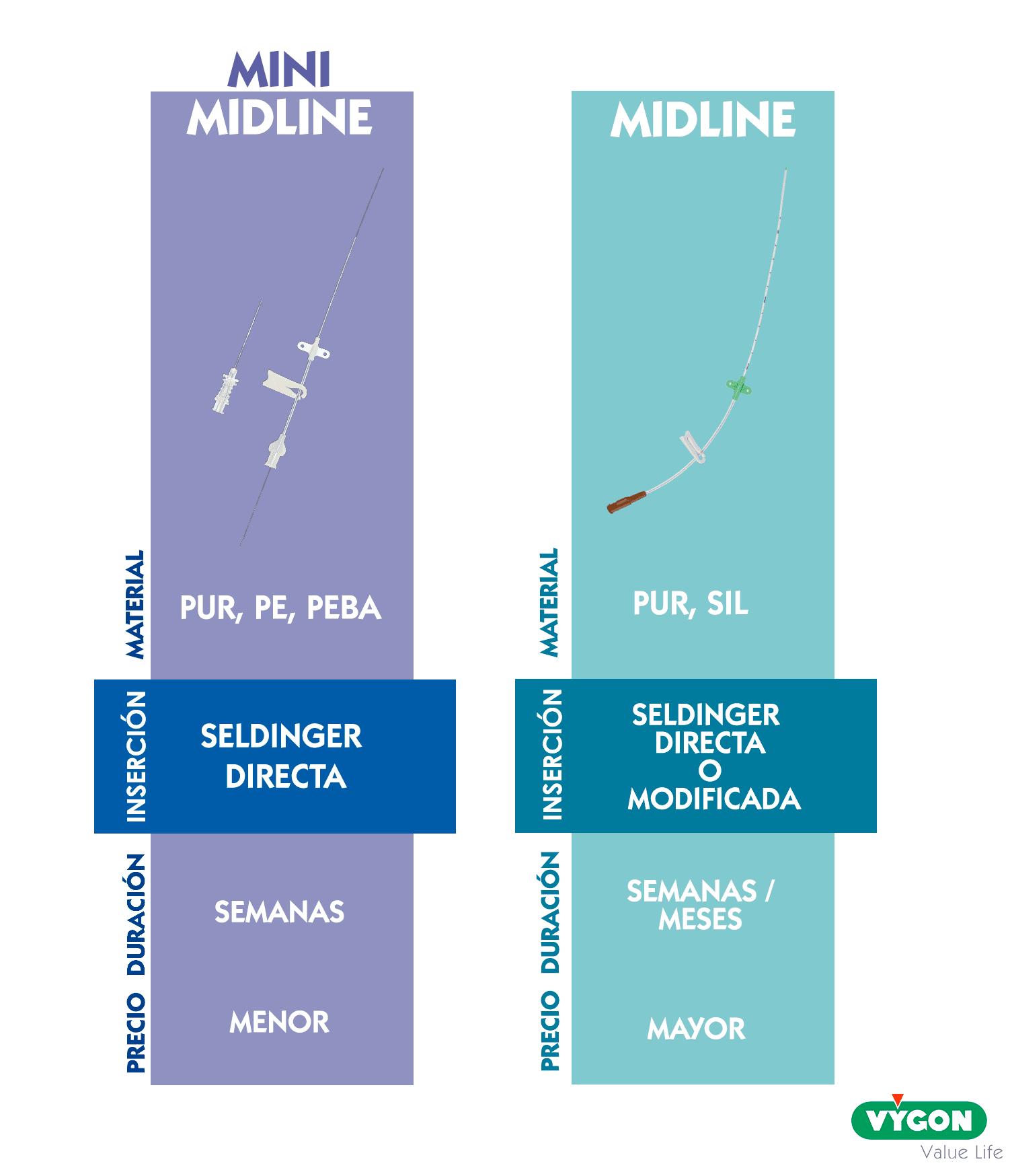 Cuadro comparativo características Midline y MiniMidline