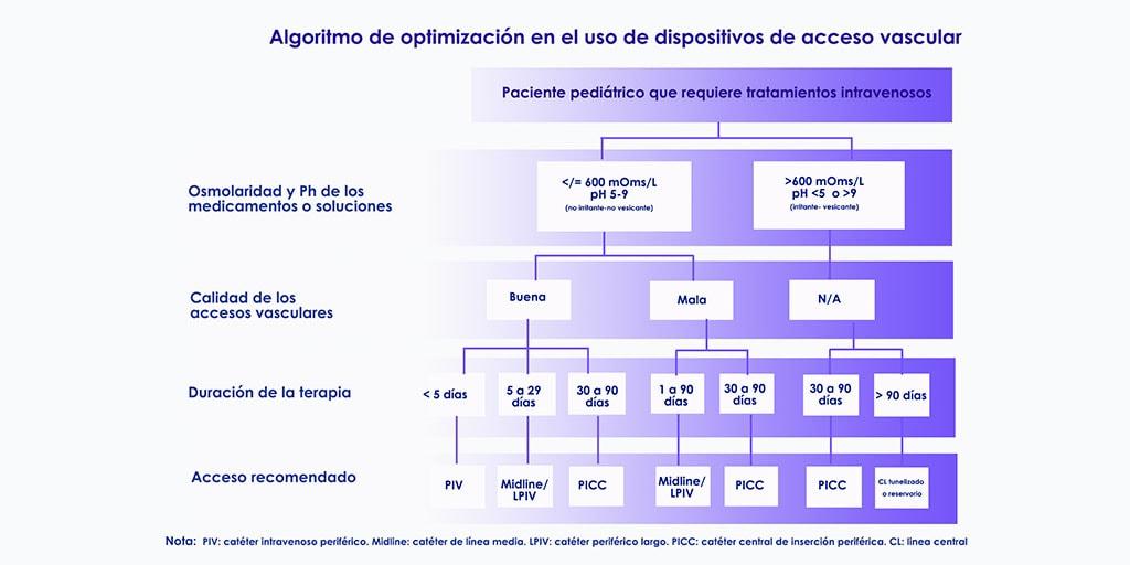 acceso vascular algoritmo