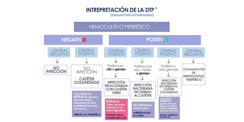 Interpretación-por-DTP