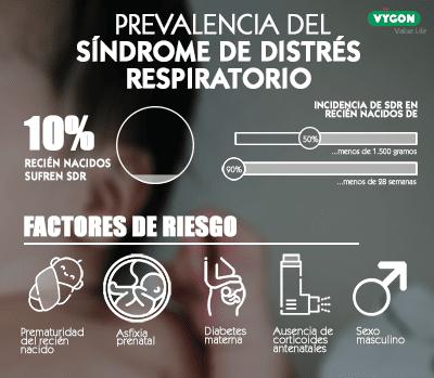 Prevalencia del síndrome de distrés respiratorio en España