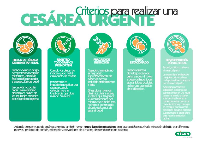 Criterios cesárea urgente