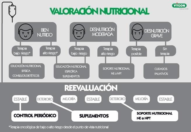 Decisión nutricional parenteral en pacientes oncológicos
