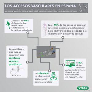 Los-accesos-vasculares-en-España