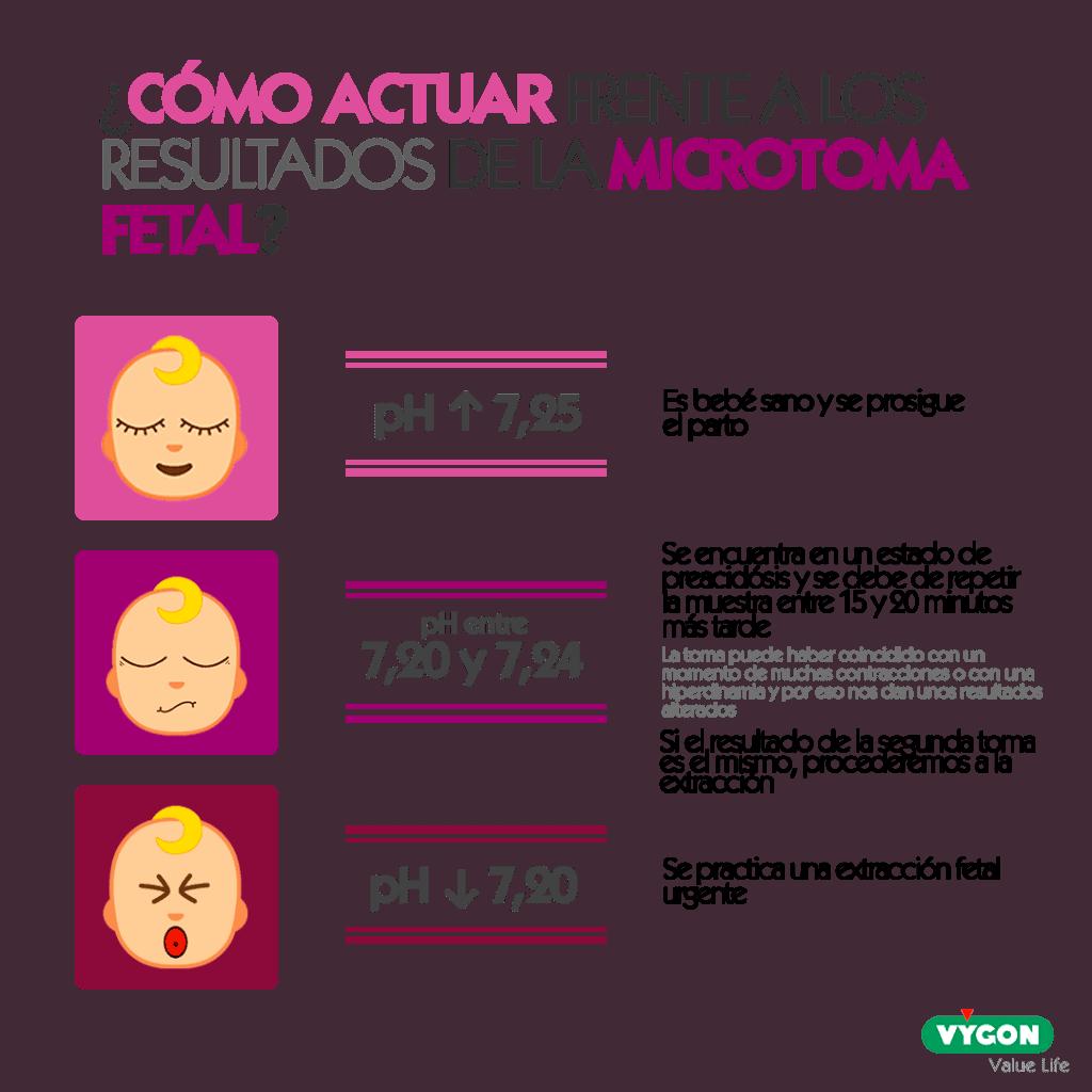 ¿Cómo actuar frente a los resultados de la microtoma fetal?
