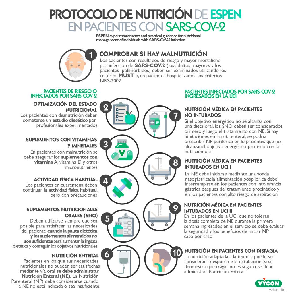 Nutrición Enteral ESPEN covid-19