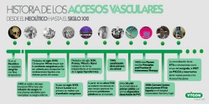 Timeline-accesos-vasculares