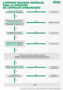 ¿Cuándo utilizar CVC en la administración de contraste?