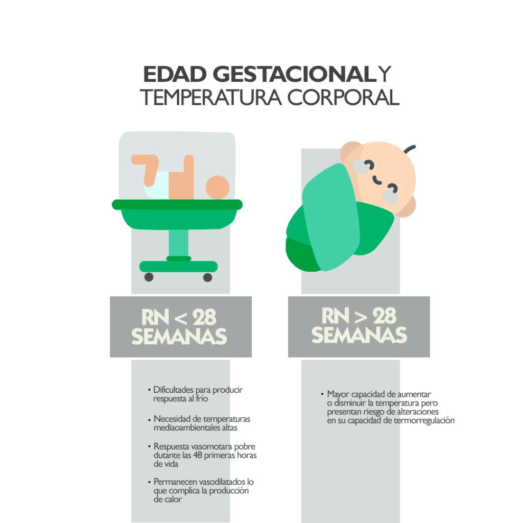 Edad gestacional hipotemia