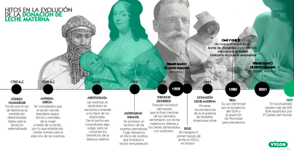 Historia de los Bancos de Leche