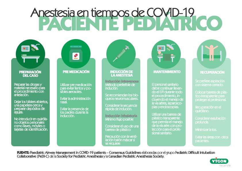 Recomendaciones de consenso sobre el manejo de la vía aérea pediátrica en tiempos de COVID-19