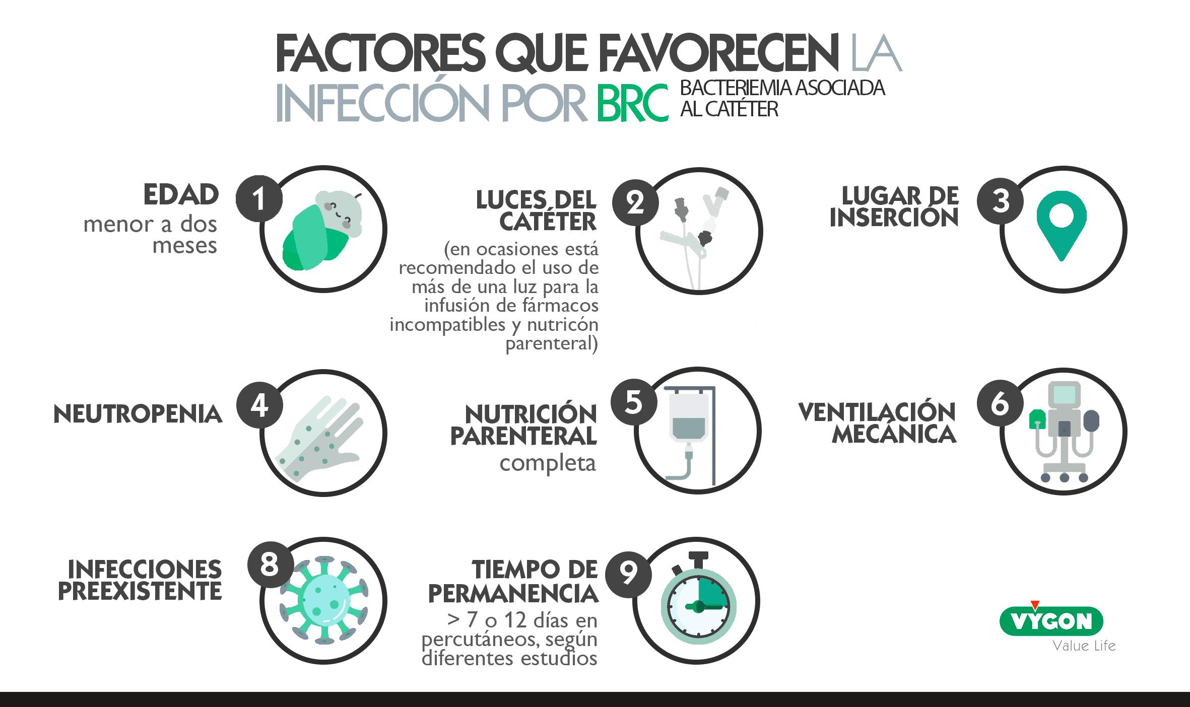 Factores infección BRC