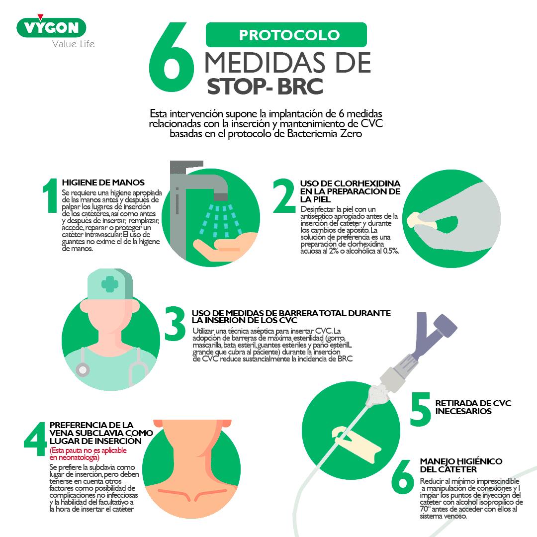 Protocolo Bacteriemia Zero: Stop-BRC
