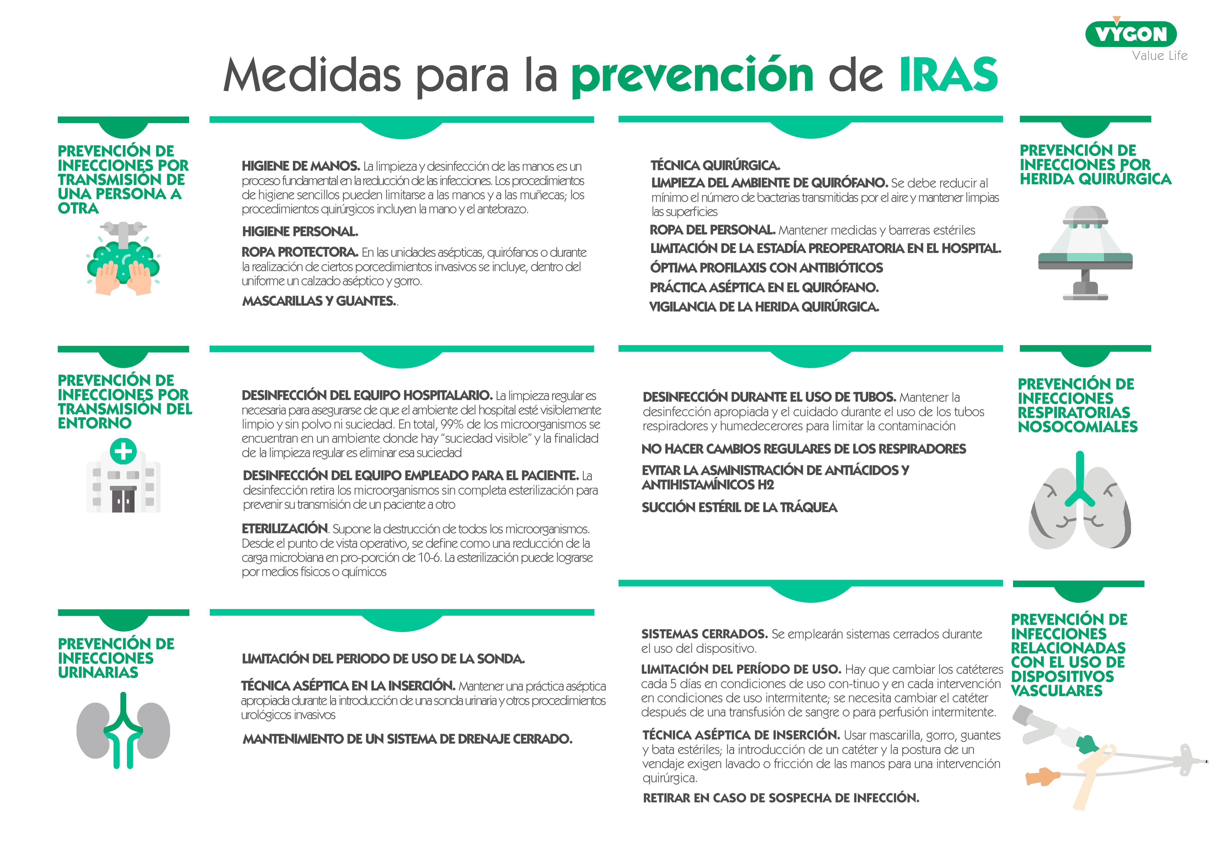 Medidas de preveción de la infección