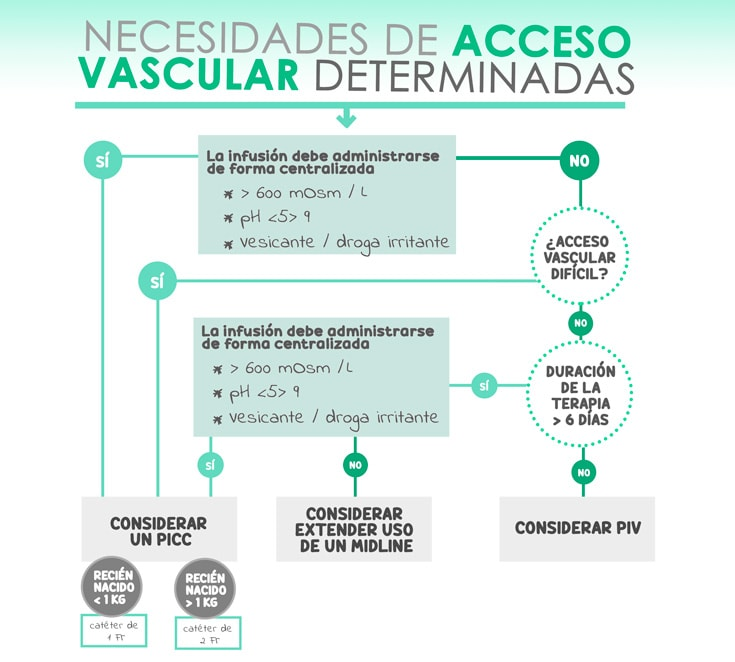 Elección acceso vascular en recién nacido