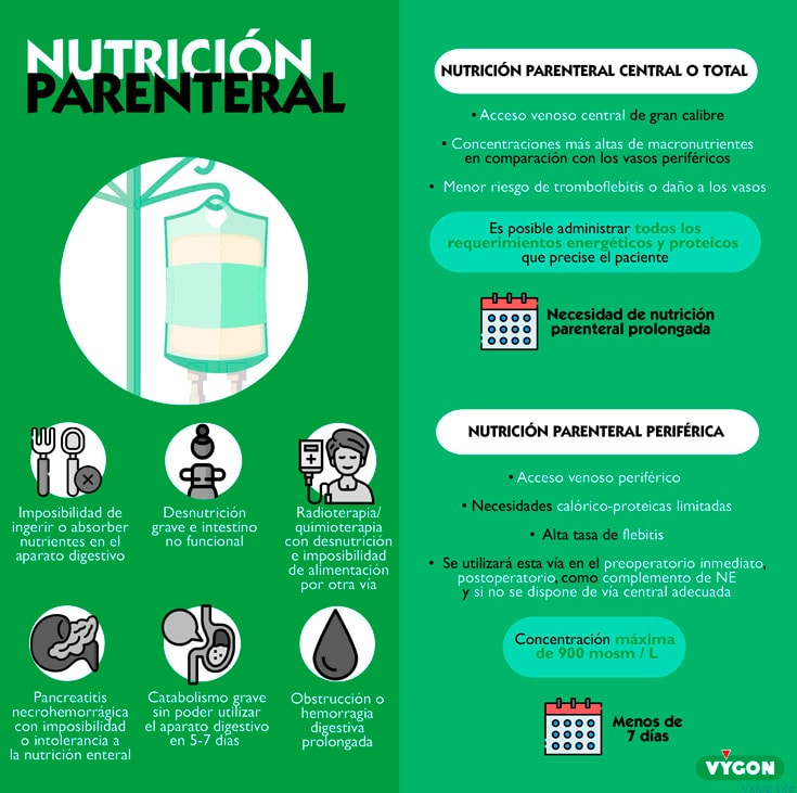 Nutrición-parenteral