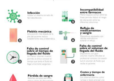 8 riesgos relacionados con infusión en hospitalización