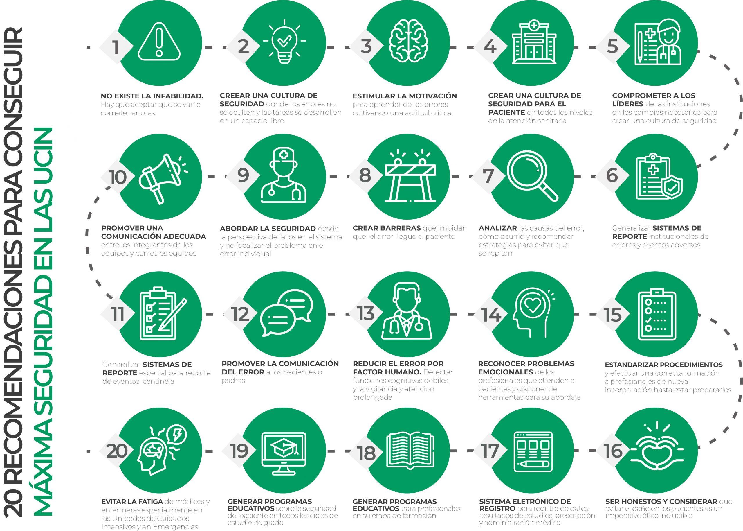 20 recomendaciones: seguridad en la UCIN