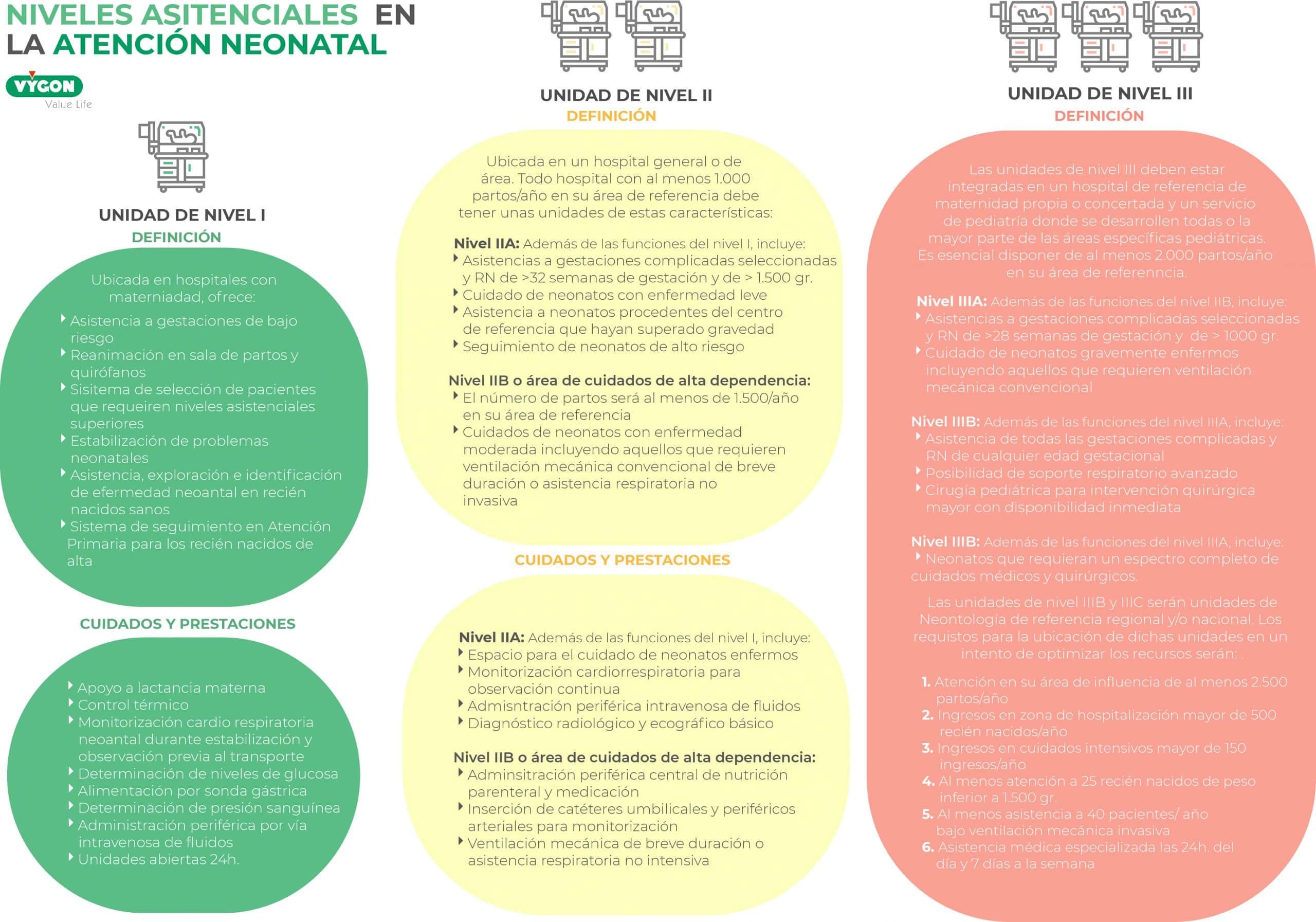 Niveles asistenciales UCIN