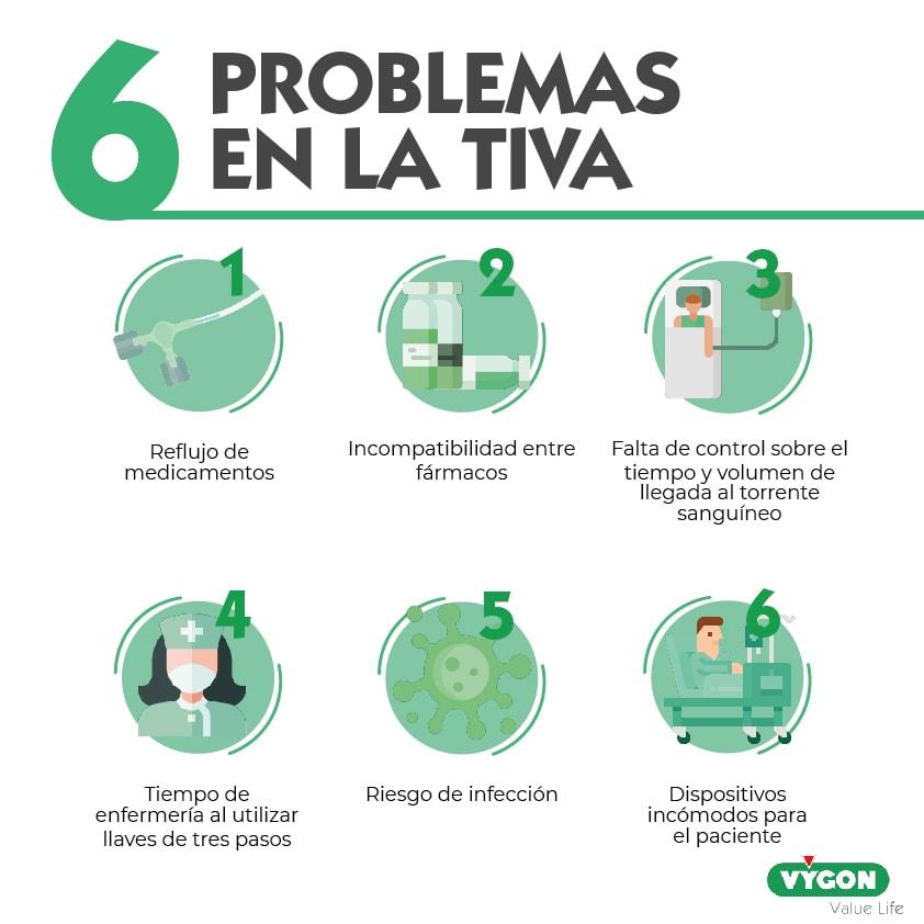 problemas TIVA