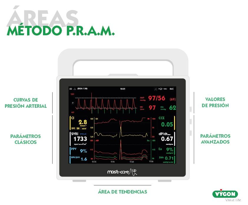 Áreas método P.R.A.M.