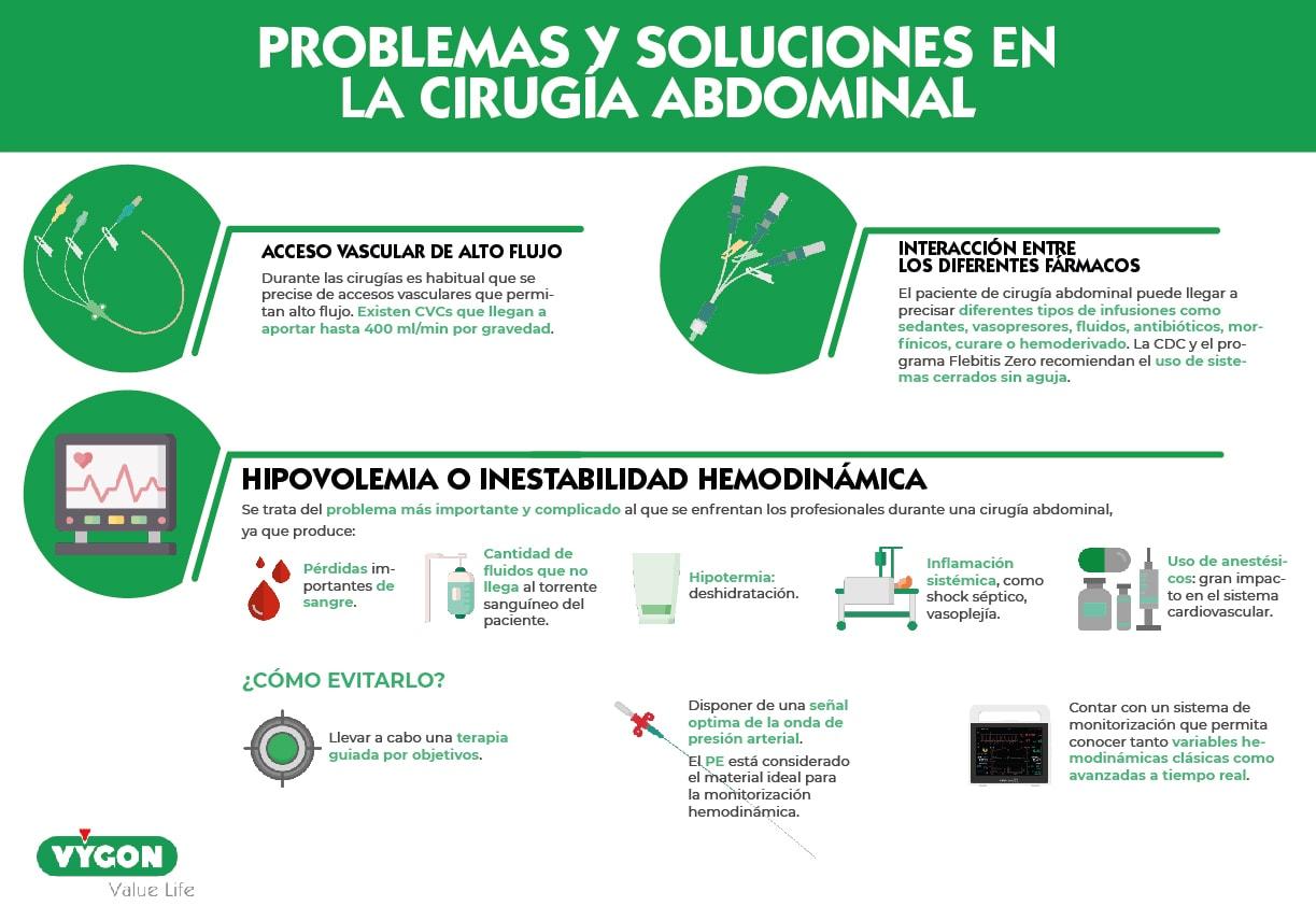 cirugía abdominal problemas y soluciones