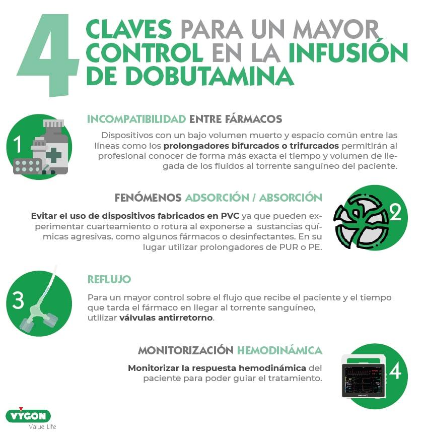 4 claves para un mayor control en la infusión de DOBUTAMINA