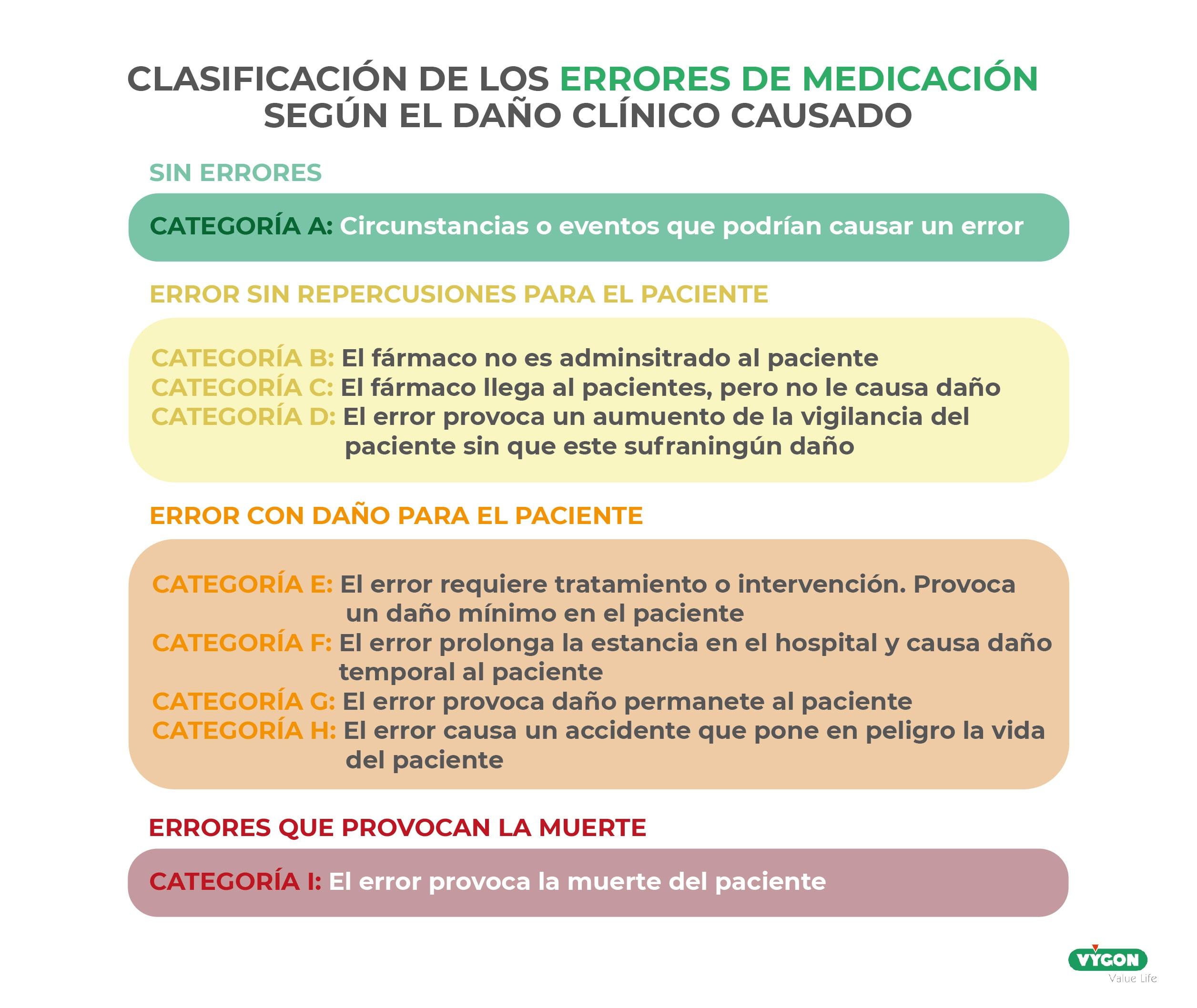 Clasificación de los errores de medicación (neonatología)