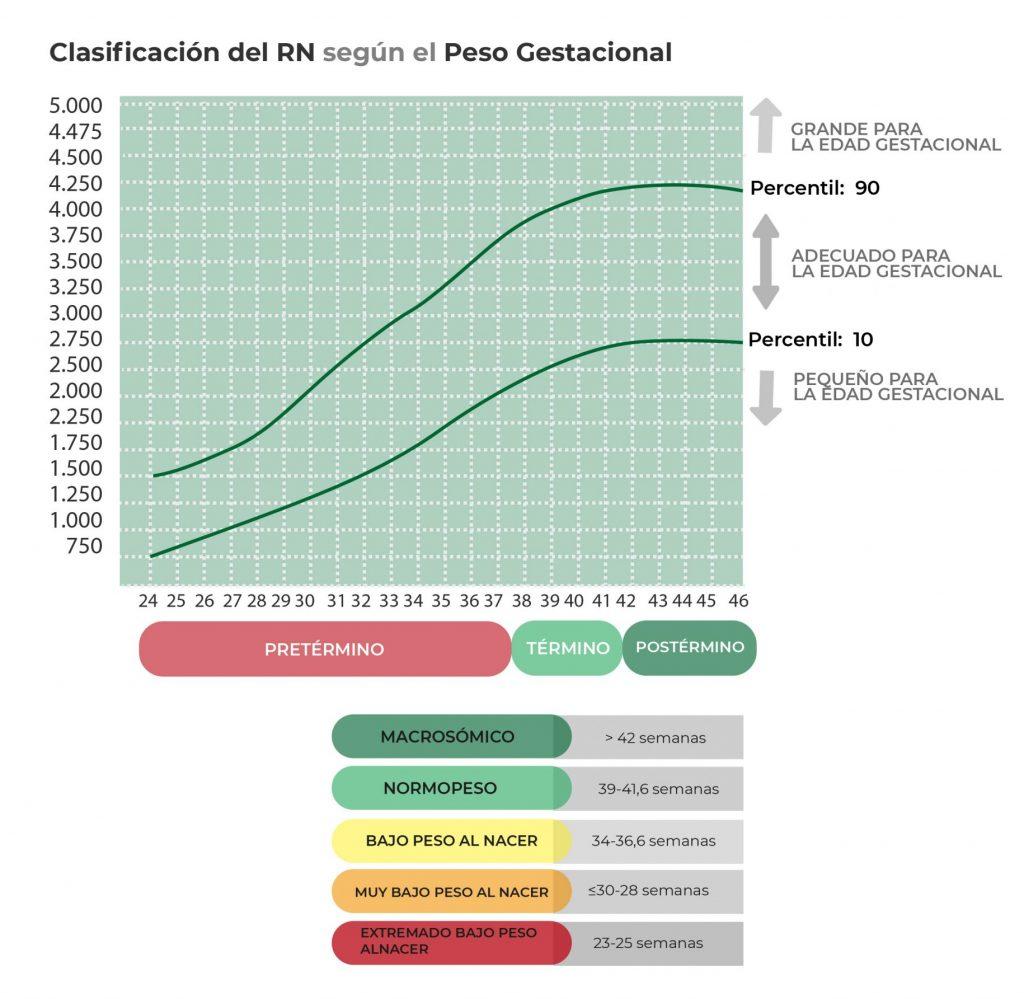 Clasificación del RN según Peso-Edad Gestacional