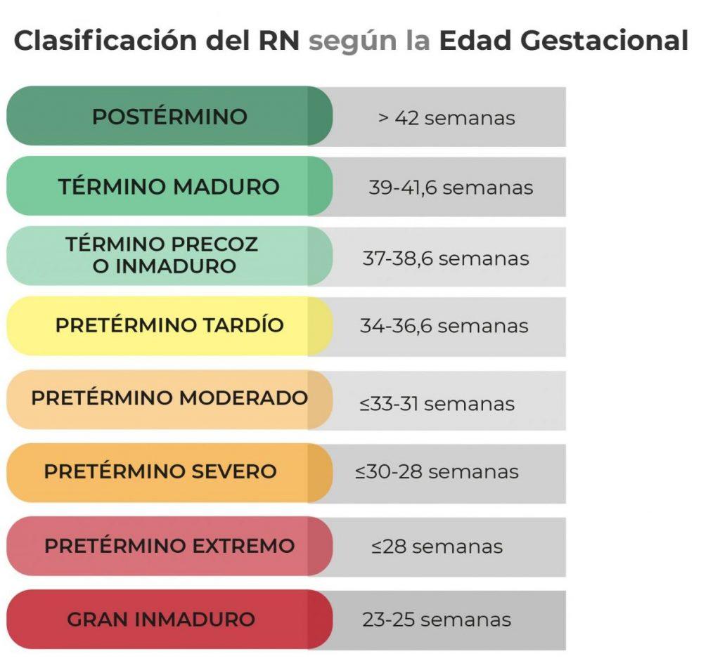 Clasificación del RN según Edad Gestacional