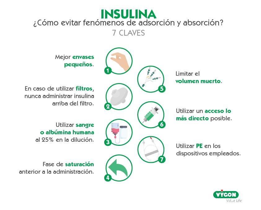 adsorción y absorción de insulina