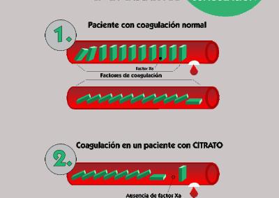 Efecto del citrato en la cascada de coagulación
