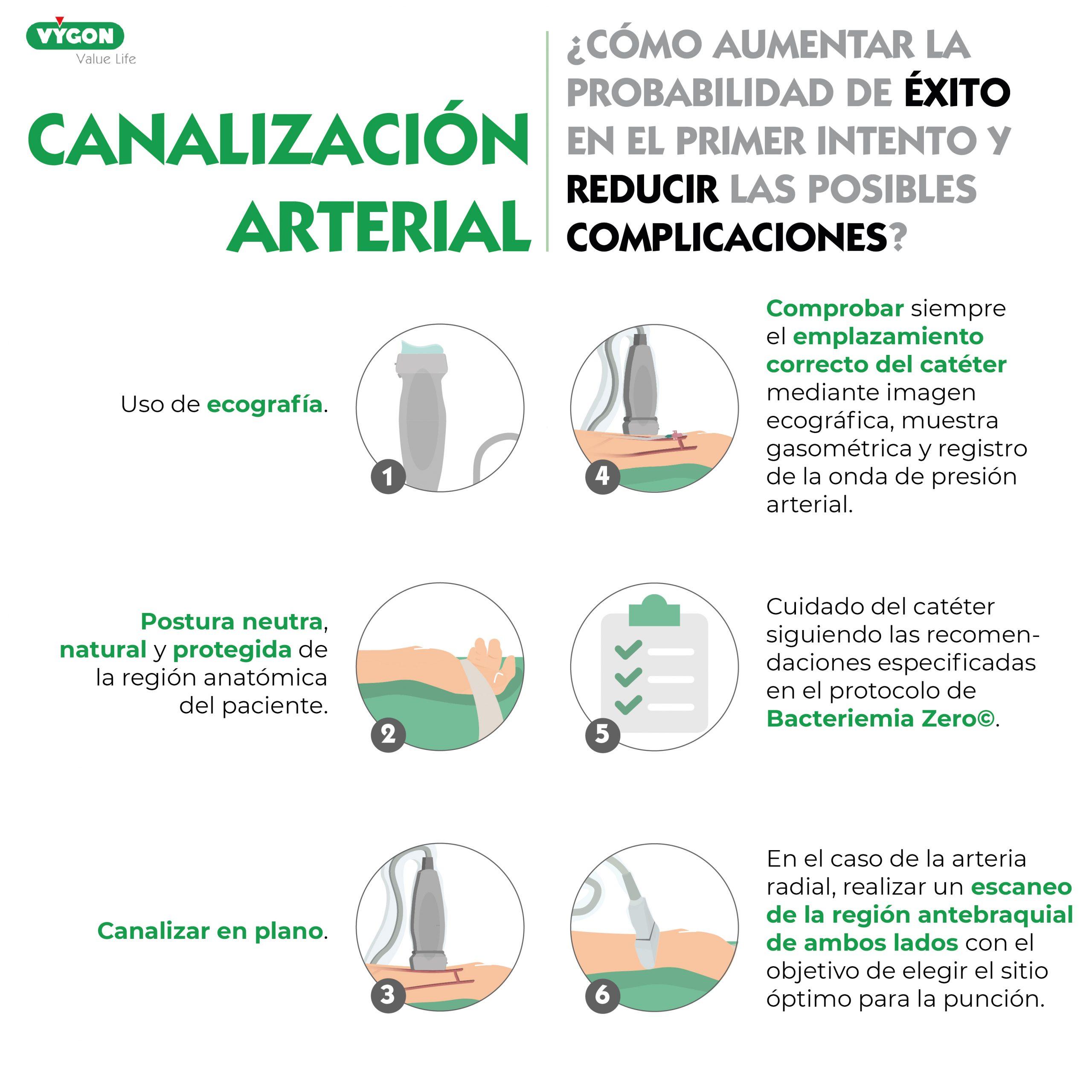 evitar complicaciones vía arterial