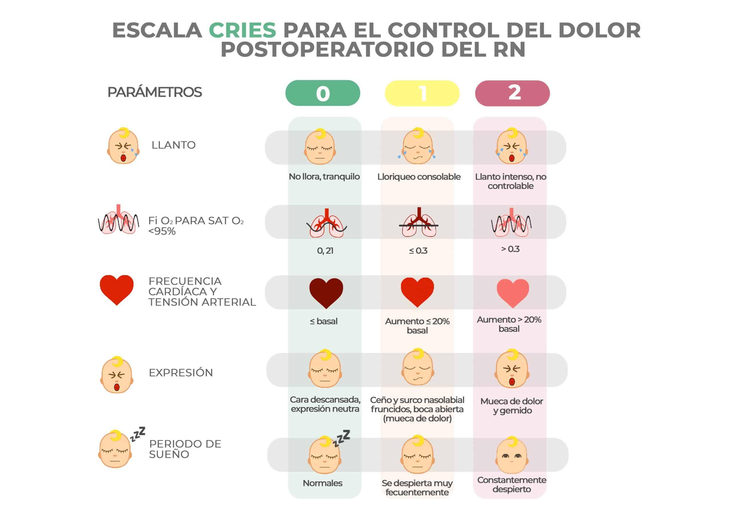 Escala CRIES