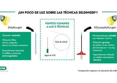 Ventajas de la Seldinger clásica y de la Microseldinger