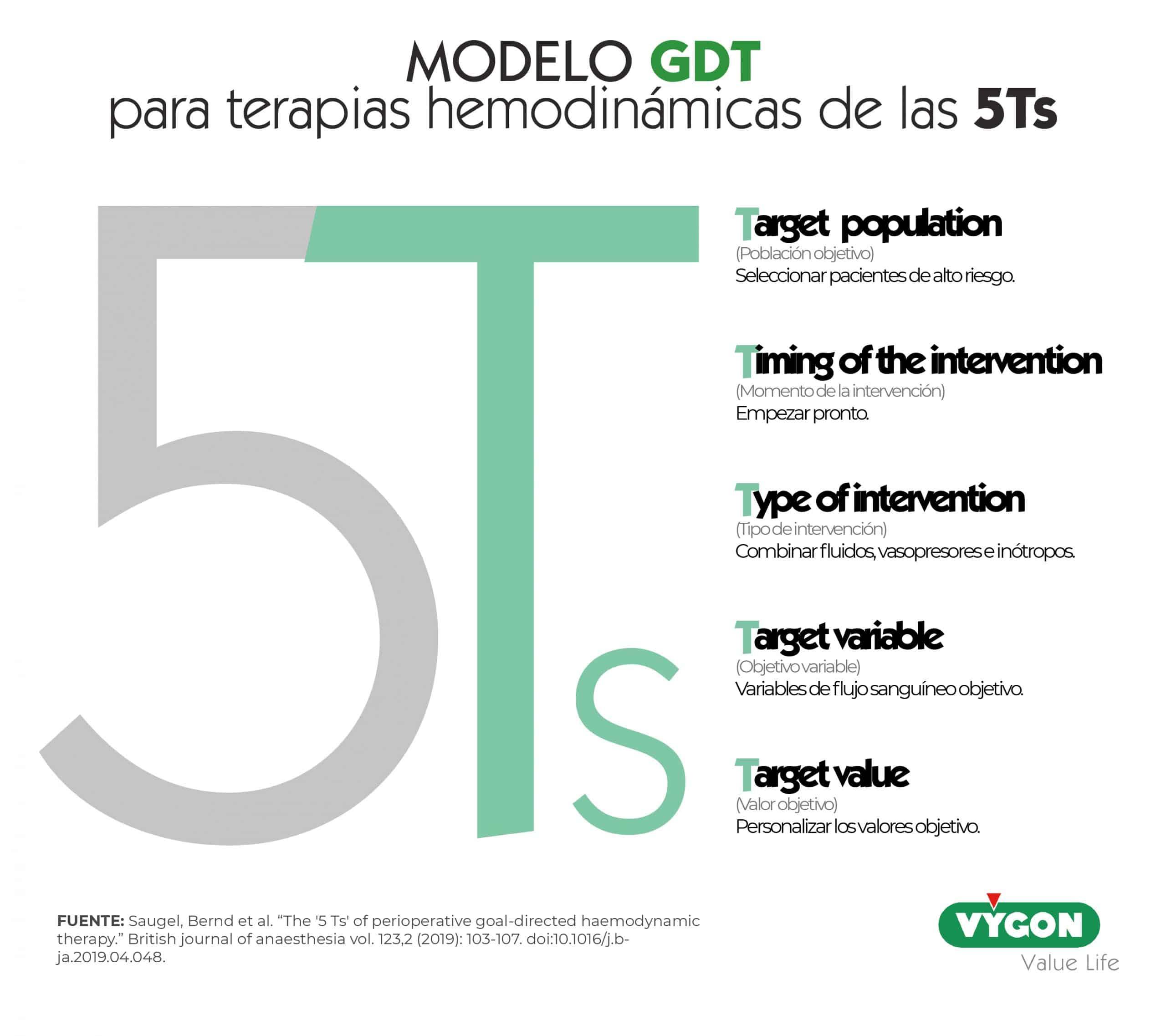 Figura 7: Modelo GDT para terapias hemodinámicas de las 5Ts.