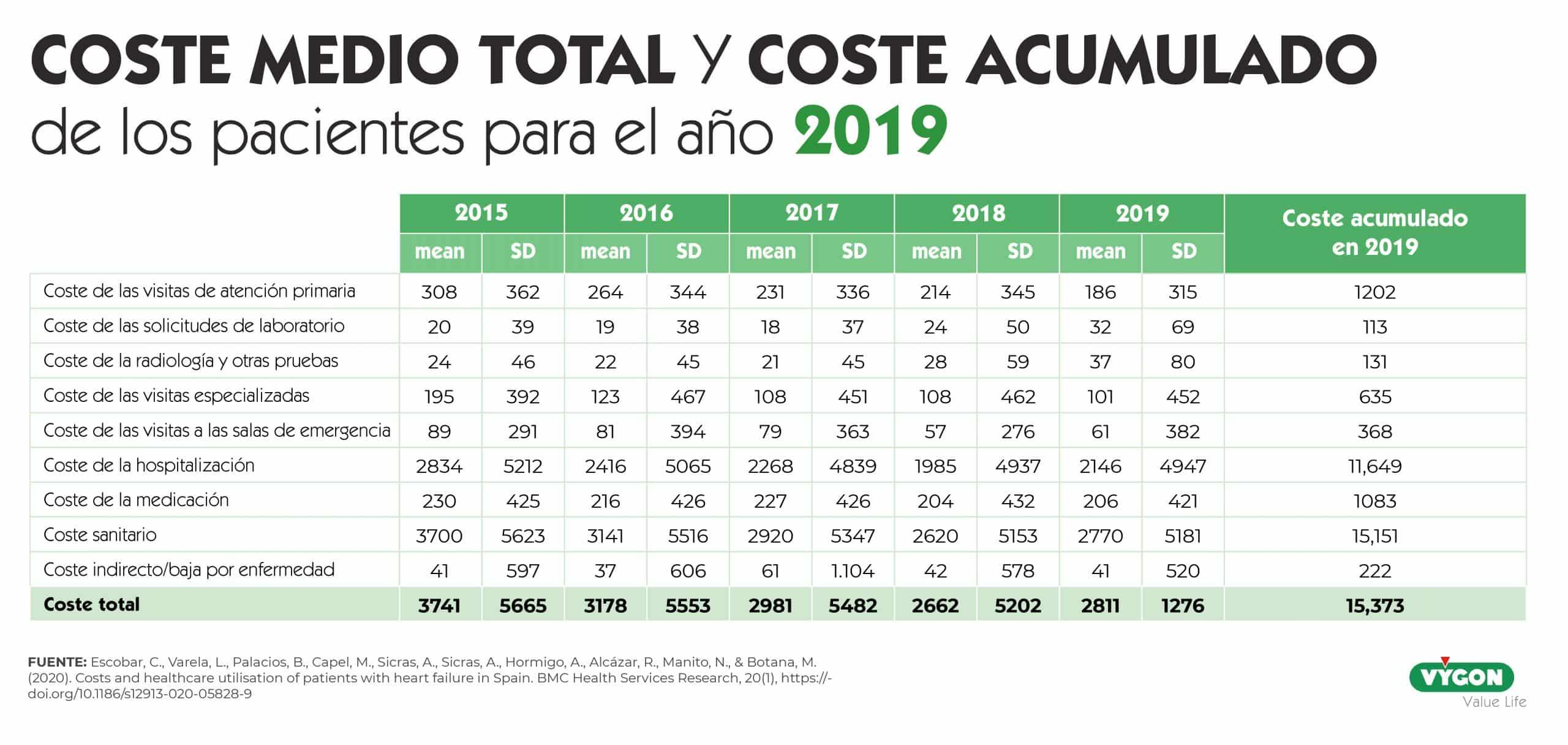 coste medio y acumulado 2019