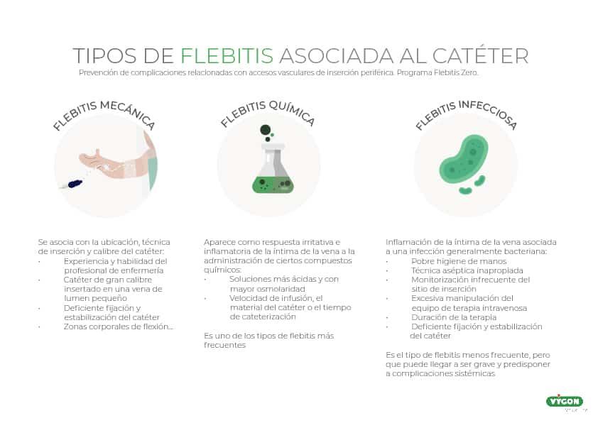 Tipología de flebitis