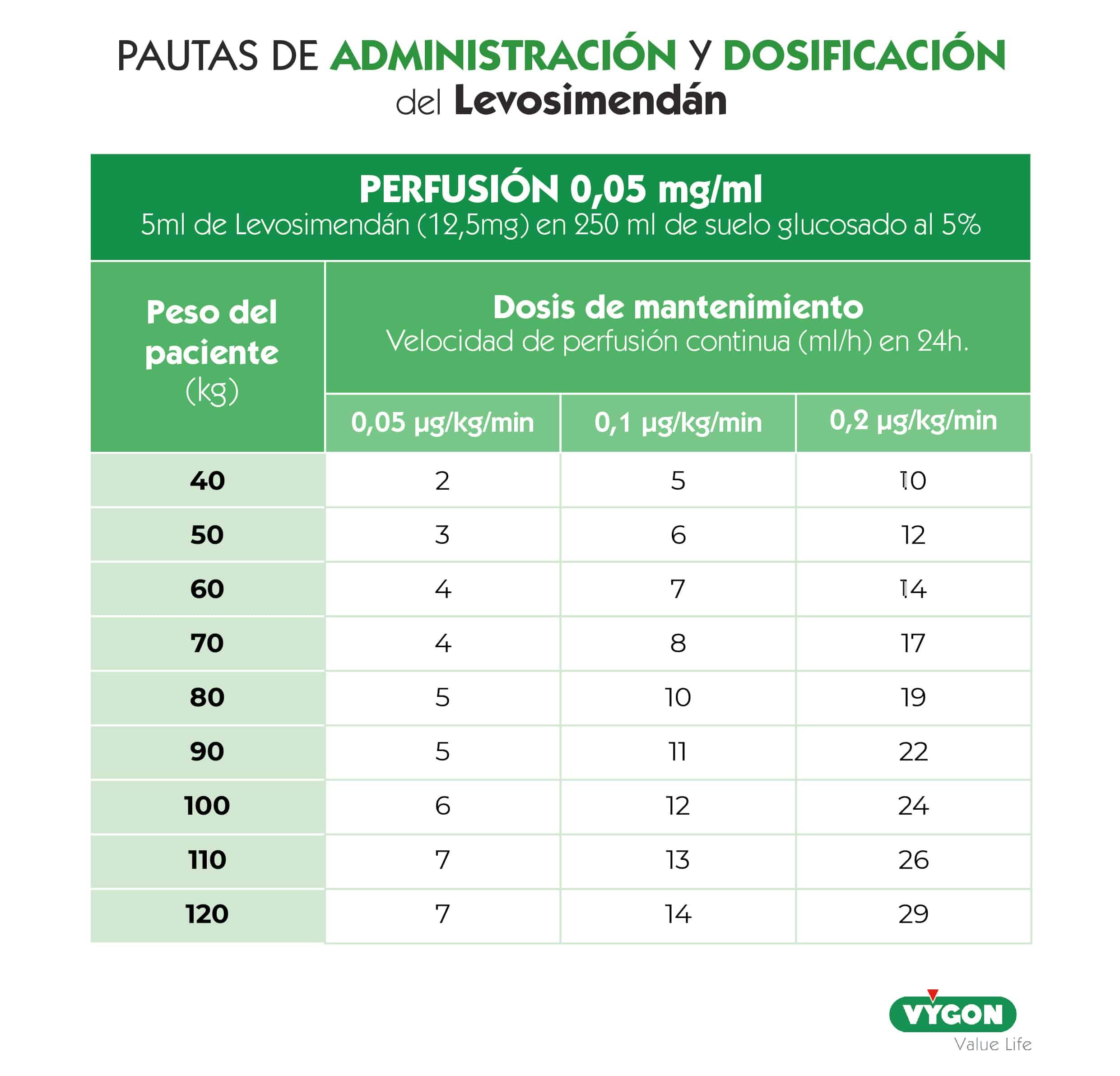 Figura 6: Pautas de administración y dosificación del Levosimendán.