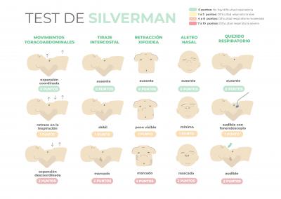 Escala de Silverman