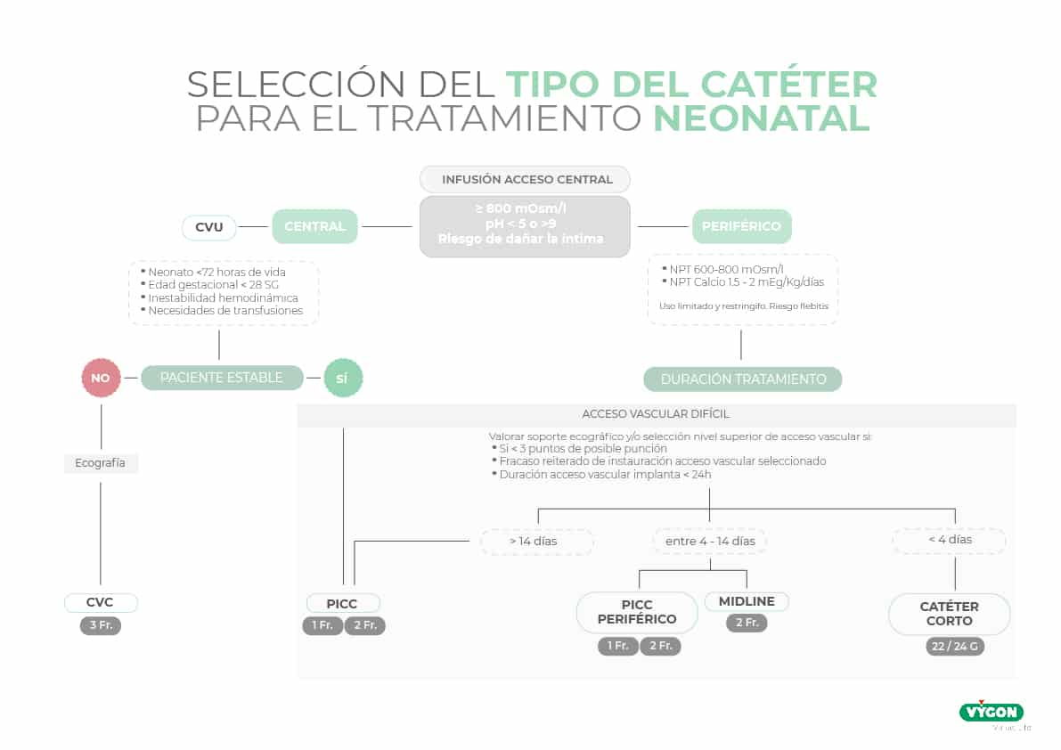 Elección del catéter en neonatos