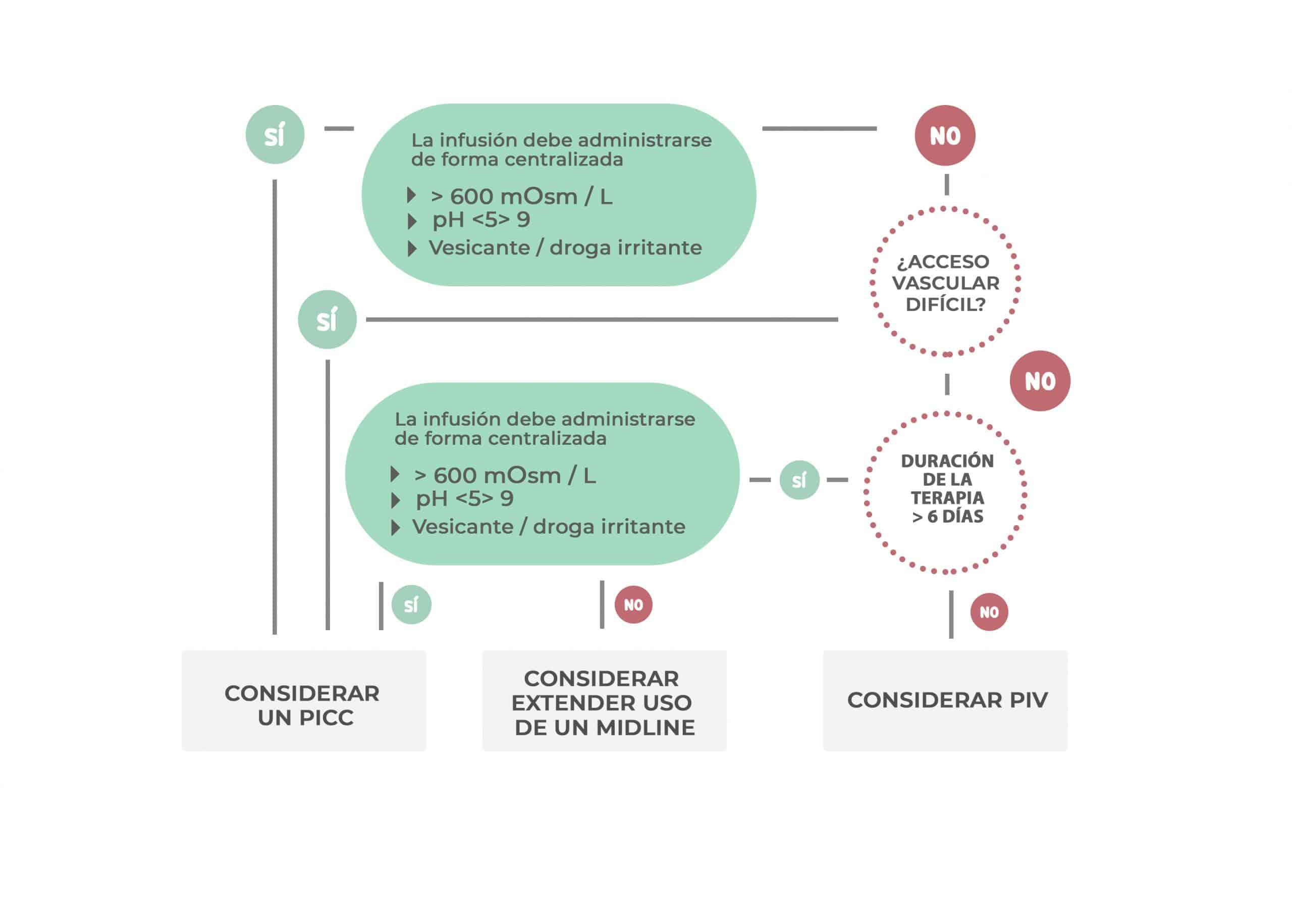Protocolo elección catéter- Isabel