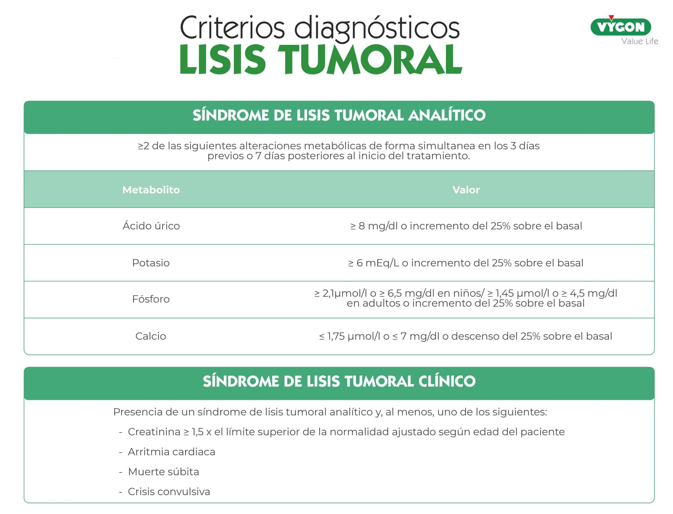 criterios de diagnostico lisis tumoral