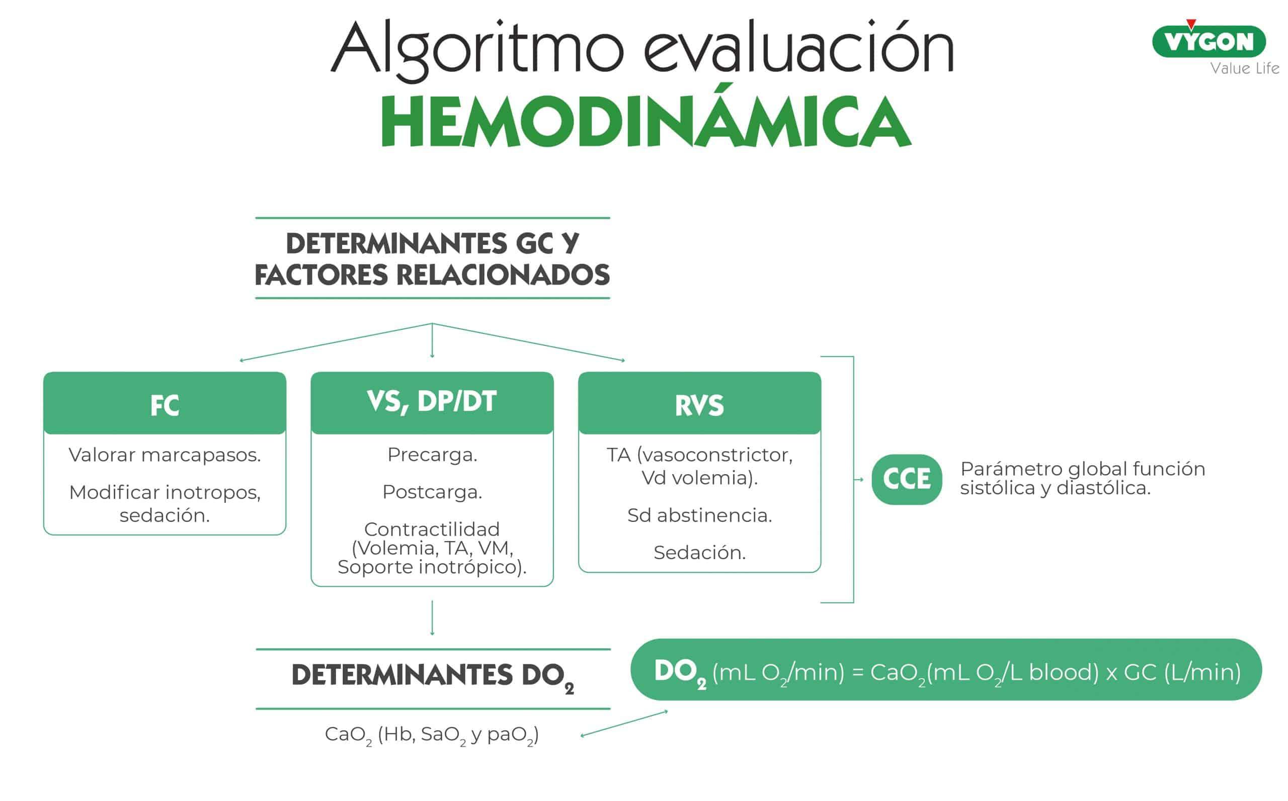 algoritmo evaluación hemodinámica