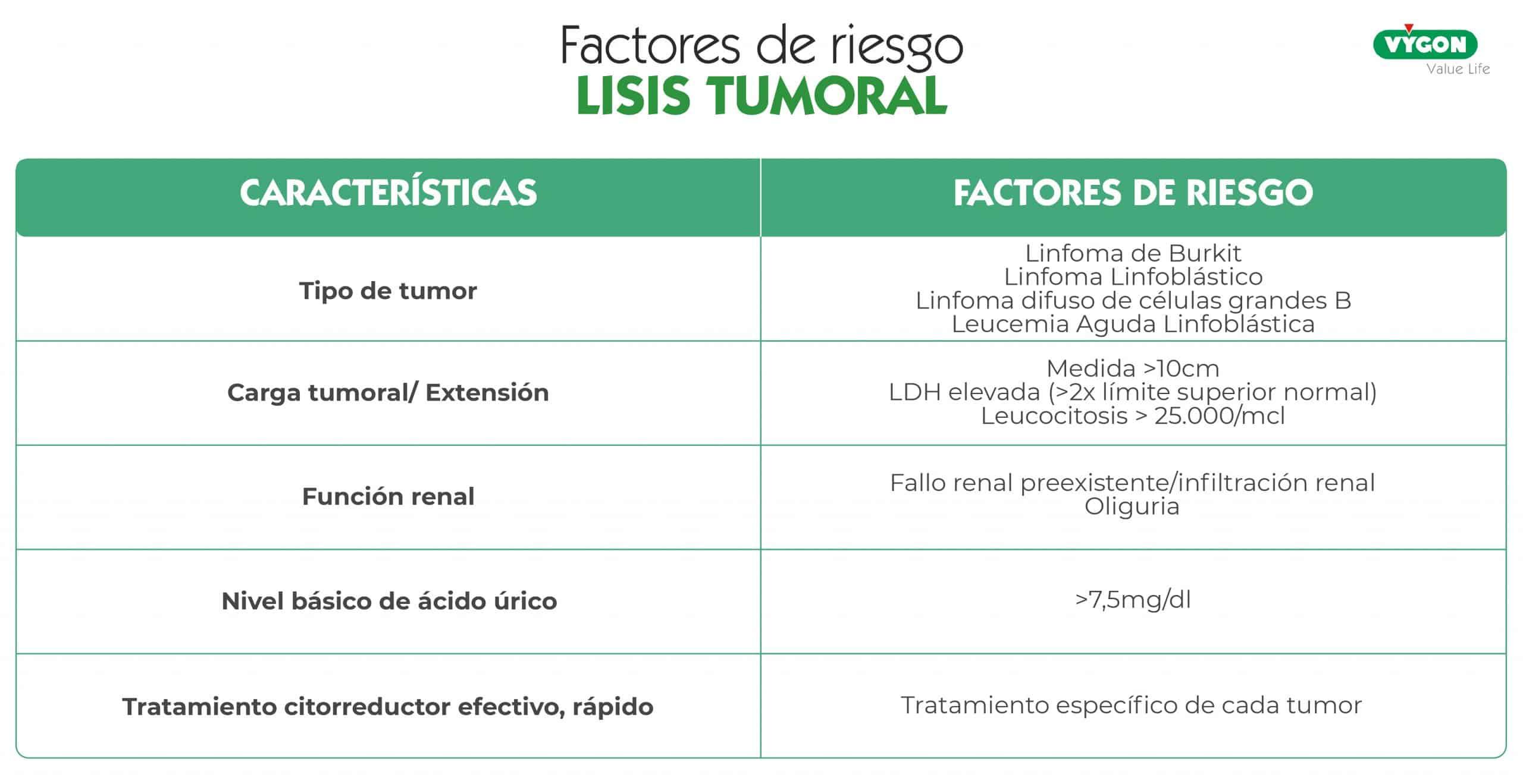 factores de riesgo lisis tumoral