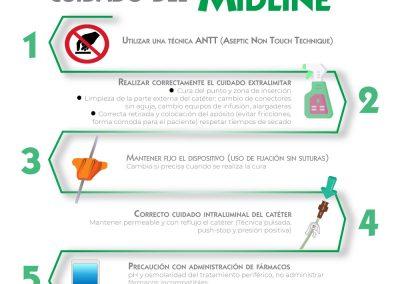 5 medidas para el correcto cuidado del midline