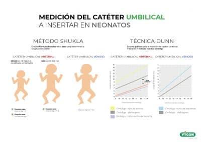 Medición del catéter umbilical a insertar en neonatos