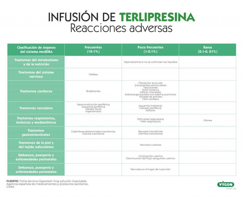 reacciones adversas terlipresina