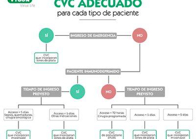 CVC adecuado para cada tipo de paciente